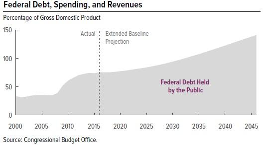 US Fed debt 2000-2045